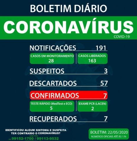 Boletim epidemiológico sobre  o quadro da pandemia do novo coronavírus em Marechal Cândido Rondon. Imagem: Acervo Imprensa PM-MCR - FOTO 17 -