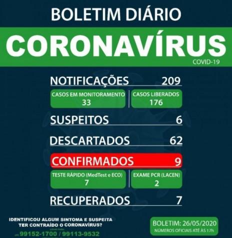 Boletim epidemiológico da Secretaria de Saúde de Marechal Cândido Rondon com a confirmação de 9 casos positivos de coronavírus no município. Imagem: Acervo Imprensa PM-MCR - FOTO 12 -