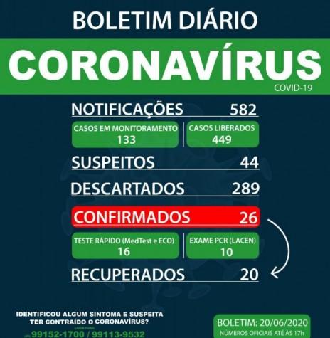 Boletim epidemiológico da Secretaria de Saúde de Marechal Cândido Rondon, registrando que o número de infectados no municípios chegou a 26 pessoas acometidas. Imagem: Acervo Imprensa PM-MCR - 17 -