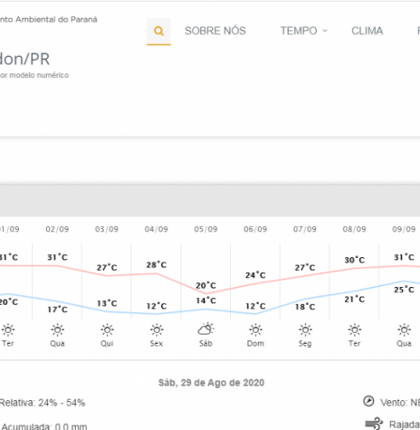 Boletim metereológico do Simepar assinalando a amplitude térmica prevista na cidade de Marechal Cândido Rondon, para o dia 29 de agosto de 2020. Imagem: Acervo Simepar - FOTO 11 --