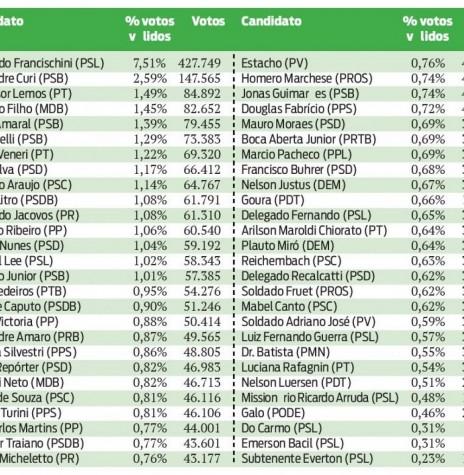 Lista de candidatos eleitos à Assembleia Legislativa do Estado do Paraná, nas eleições de outubro de 2018.  Imagem: Acervo O Presente - FOTO 21 -