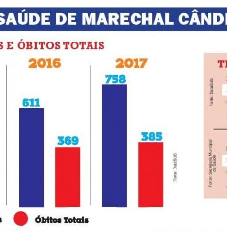 Quadro comparativo de nascimento e óbitos, em Marechal Cândido Rondon, de 2014 até 2017, publicado pelo jornal O Presente - FOTO 8 -