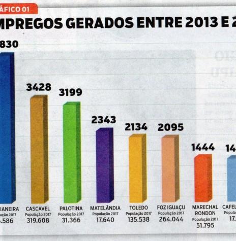 Quadro comparativo de geração de  empregos entre Marechal Cândido Rondon e outros municípios do Oeste do Paraná, entre 2013 e 2017. Imagem: Acervo o Presente (recorte de edição) - FOTO 5 -