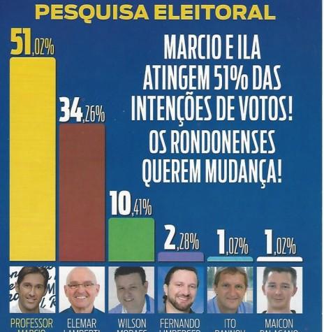 Quadro da pesquisa eleitoral divulgada pela