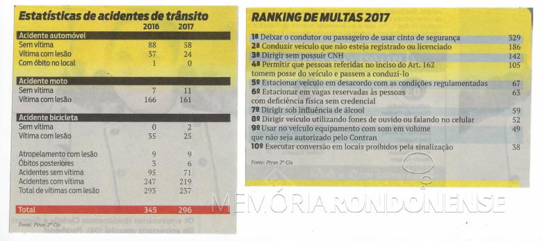 Estatísticas de acidentes de trânsito e multas aplicadas em Marechal Cândido Rondon, em 2017.  Imagem: Quadro elaborado pelo jornalismo de O Presente - FOTO 7 -