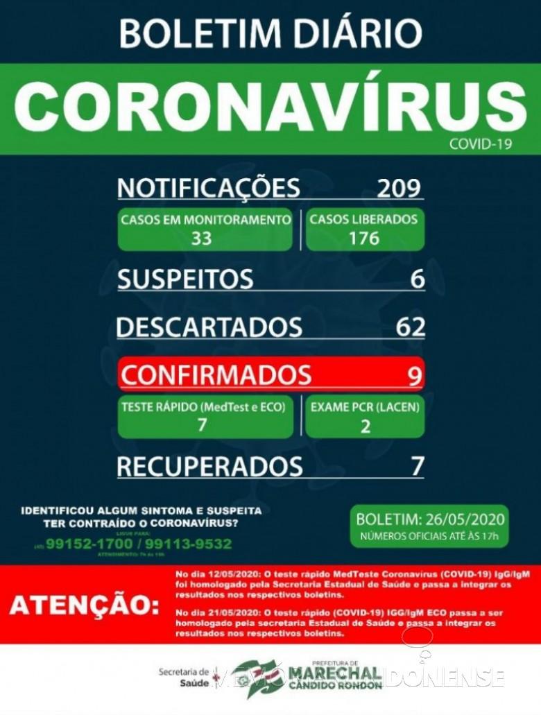 Boletim epidemiológico da Secretaria de Saúde de Marechal Cândido Rondon com a confirmação de 9 casos positivos de coronavírus no município. Imagem: Acervo Imprensa PM-MCR - FOTO 11 -