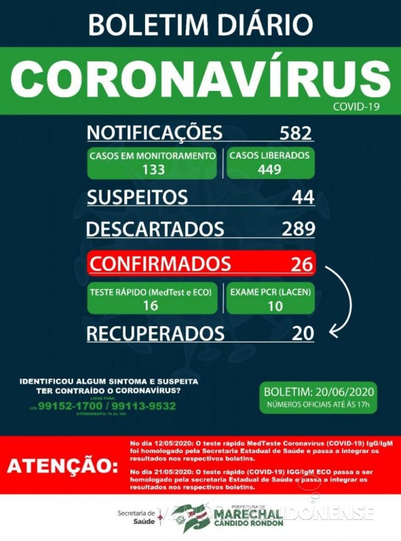 Boletim epidemiológico da Secretaria de Saúde de Marechal Cândido Rondon, registrando que o número de infectados no municípios chegou a 26 pessoas acometidas. Imagem: Acervo Imprensa PM-MCR - 12 -