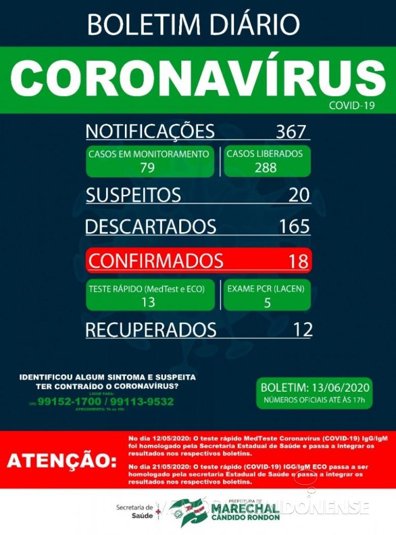 Boletim da Secretaria de Saúde de Marechal Cândido Rondon informando mais um novo caso testado positivo para COVID 19, no município. Imagem: Acervo Imprensa PM-MCR - FOTO 16 -