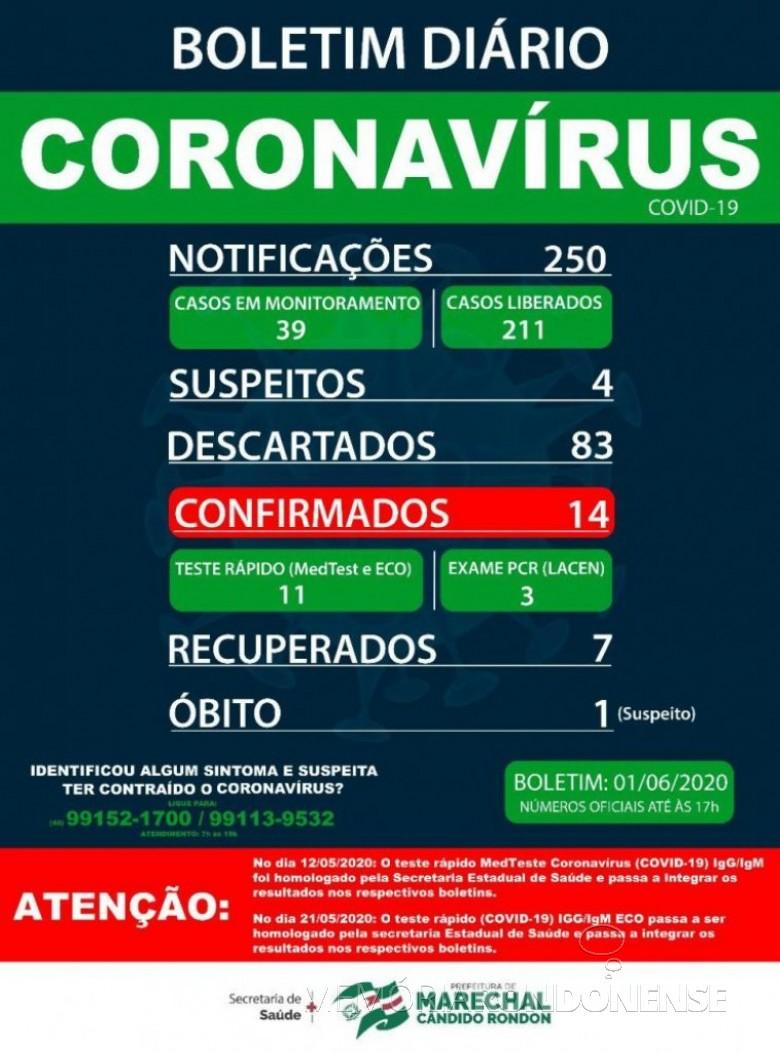 Boletim epidemiológico da Secretaria de Saúde de Marechal Cândido Rondon o aumento de 11 para 14 casos confirmados de coronavírus, um aumento de três psotivados em relação ao dia anterior. Imagem: Acervo Imprensa PM-MCR - FOTO 16 -