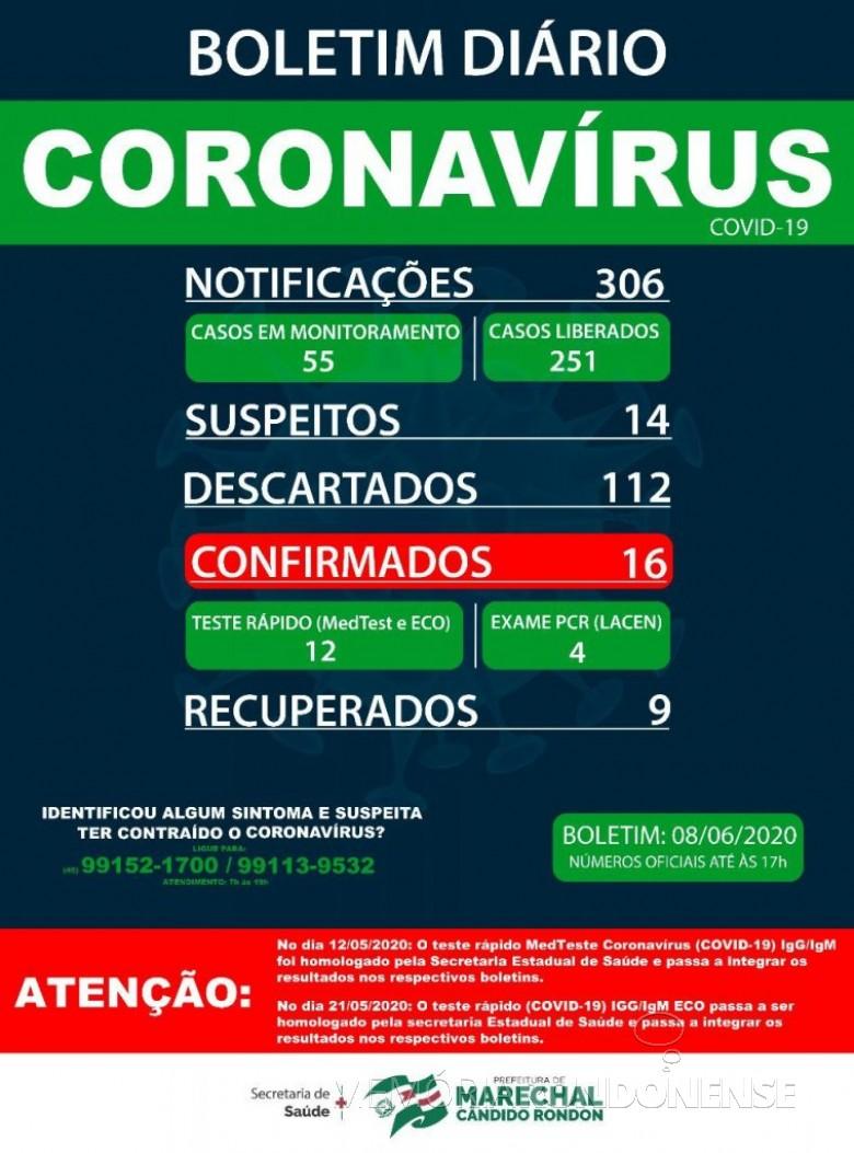 Boletim epidemiaológico da Secretaria de Saúde de Marechal Cândido Rondon confirmando a existência de 16 casos positivos de pessoas acometidas pela COVID 19. Imagem: Acervo Imprensa PM-MCR - FOTO 9 -
