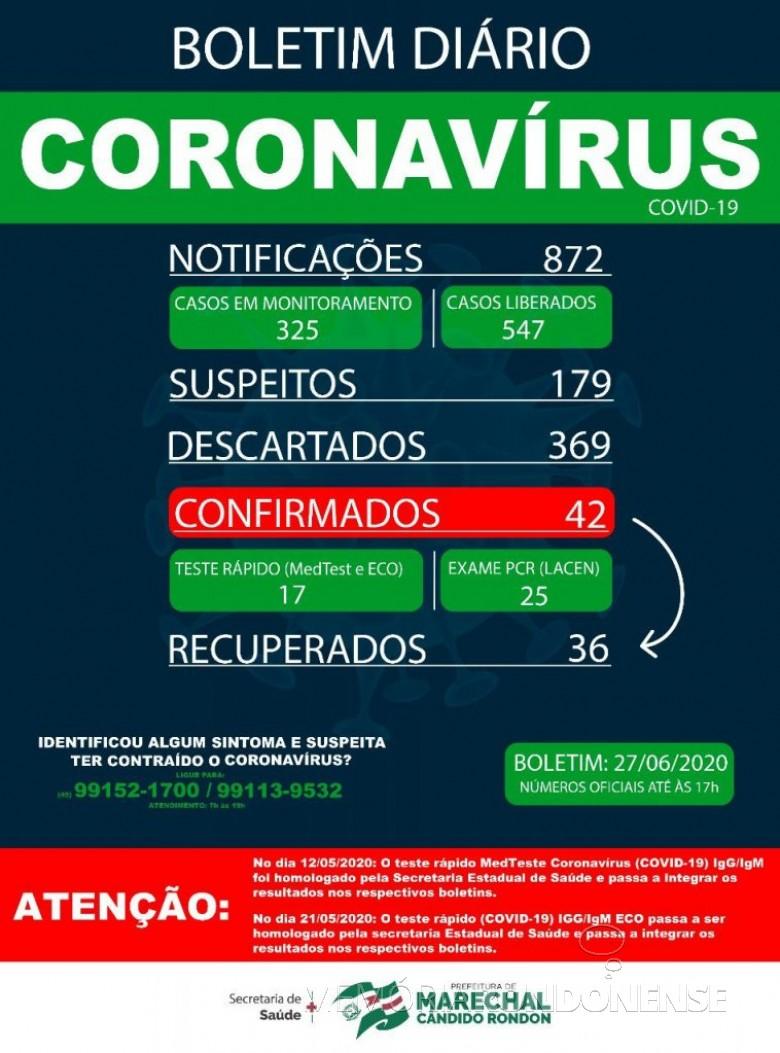 Boletim da Secretaria Municipal de Marechal Cândido Rondon com a confirmação de 42 pessoas acometidas pelo COVID 19. Imagem: Acervo  Imprensa PM-MCR - FOTO 11 -