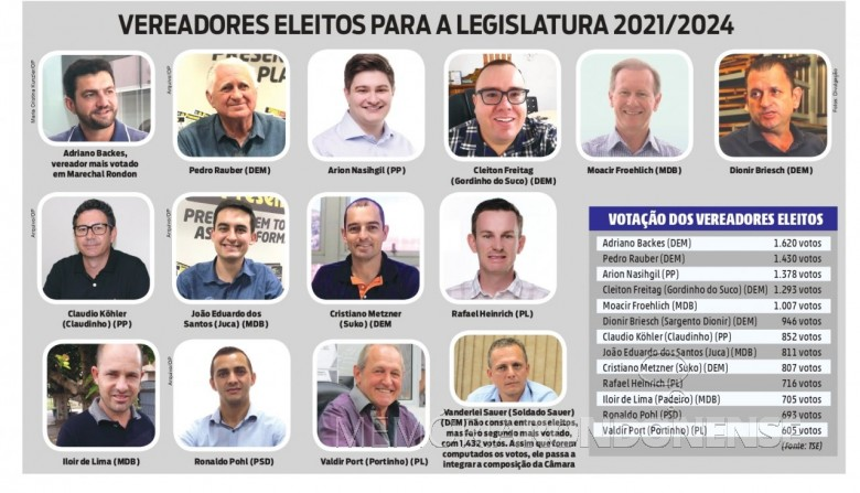 Composição da Câmara Municipal de Marechal Cândido Rondon para a legislatura 2021/2024. No infográfio consta como eleito o candidato Ronaldo Pohl, mas ficou de fora (falta de quociente). Em seu lugar assumiu Vanderlei Sauer, em virtude do deferimento de sua candidatura. Imagem: Acervo O Presente - FOTO 28 -