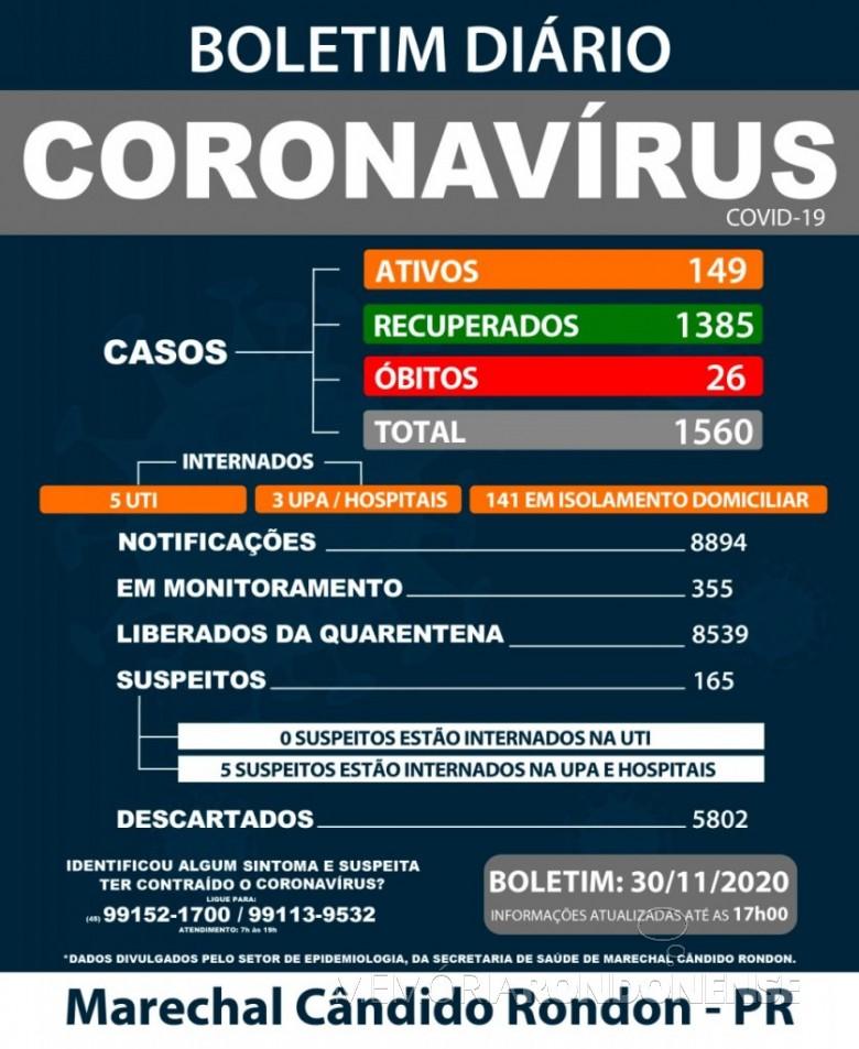Boletim da Secretaria Municipal de Marechal Cândido Rondon sobre  o acometimento do coronavírus no município.  Imagem: Acervo  Imprensa - MCR - FOTO 14  -