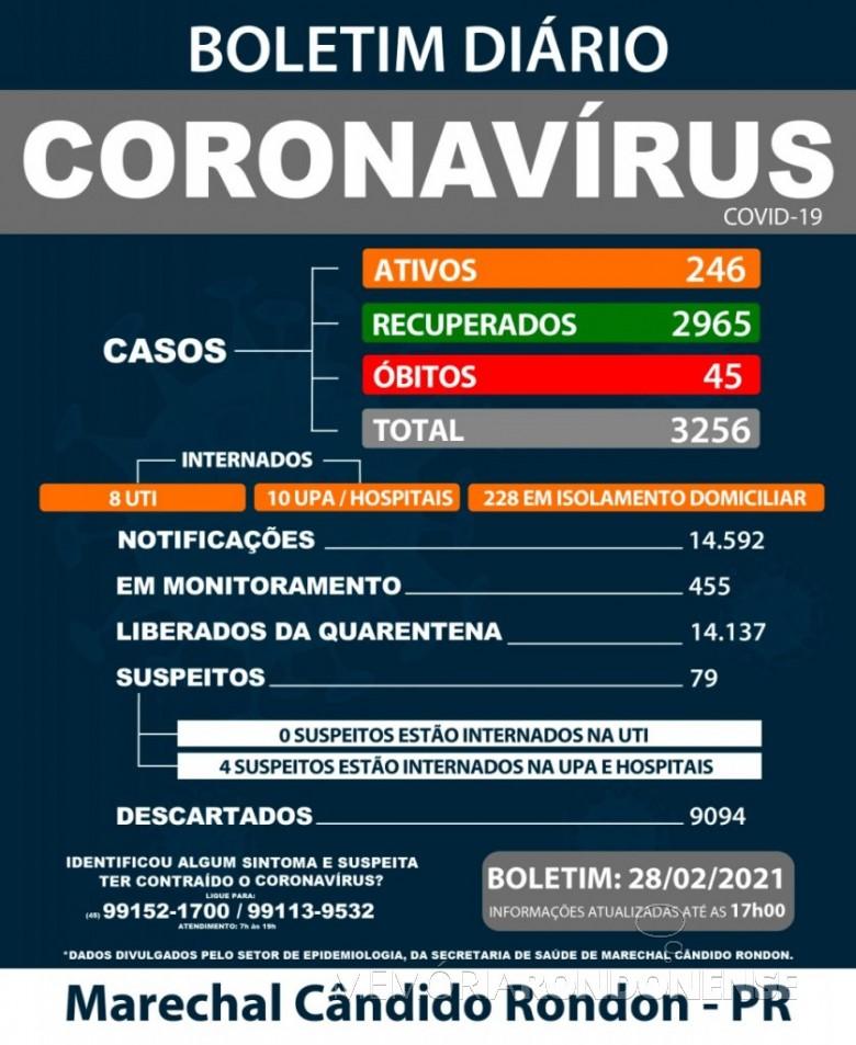 Mapa epidemiológico da Saúde Marechal Cândido Rondon quanto aos casos de acometimento de coronavírus no município.  imagem:  Acervo PM- MCR - FOTO 11  -