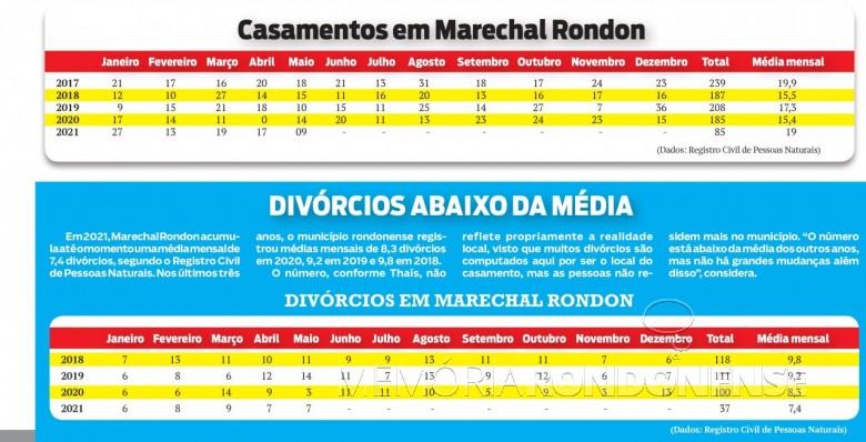 Assentamentos de casamento em Marechal Cândido Rondon, entre 2017 a 2021. Imagem: Acervo O Presente - FOTO 21 -
