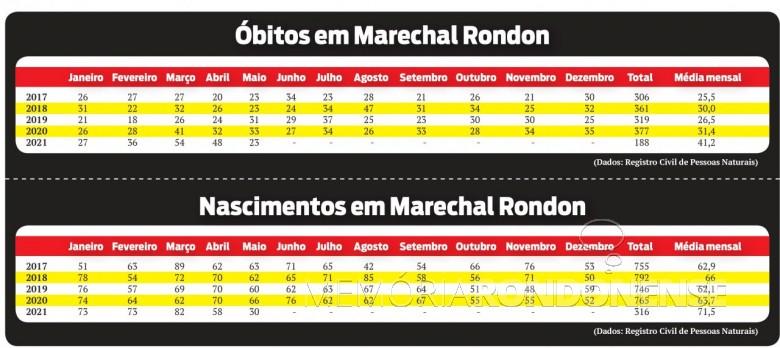 Assentamento de óbitos na cidade de Marechal Cândido Rondon, de 2017 a 2021. Imagem: Acxervo o Presente - FOTO 22 -