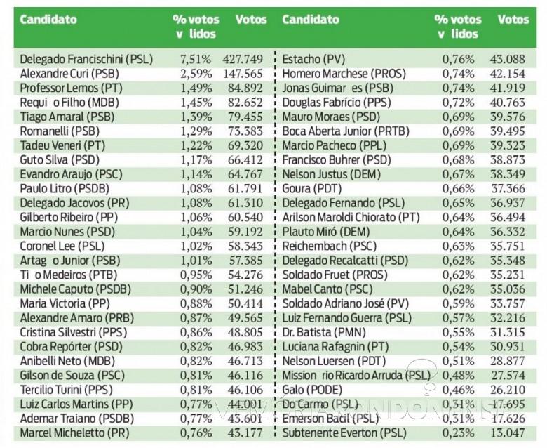 Lista de candidatos eleitos à Assembleia Legislativa do Estado do Paraná, nas eleições de outubro de 2018.  Imagem: Acervo O Presente - FOTO 13 -