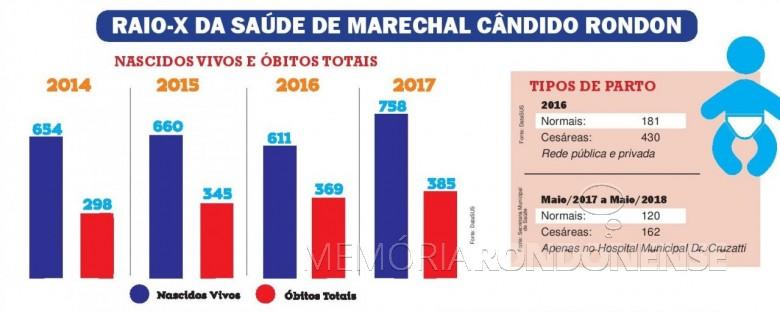 Quadro comparativo de nascimento e óbitos, em Marechal Cândido Rondon, de 2014 até 2017, publicado pelo jornal O Presente - FOTO 7 -
