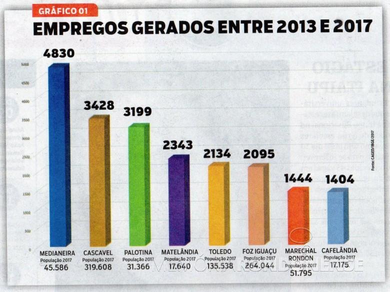 Quadro comparativo de geração de  empregos entre Marechal Cândido Rondon e outros municípios do Oeste do Paraná, entre 2013 e 2017. Imagem: Acervo o Presente (recorte de edição) - FOTO 7 -