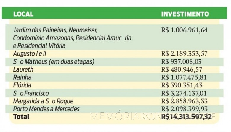 Quadro indicativo dos bairros da cidade de Marechal Cândido Rondon  que terão suas ruas pavimentadas e os valores de investimento.  Imagem: Acervo O Presente - FOTO 5 -