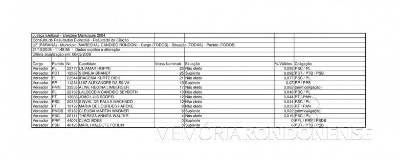 Boletim do TRE-PR (3ª parte) com resultado das eleições municipais de Marechal Cândido Rondon de 2004. Imagem: Acervo TRE-PR - FOTO 18 -
