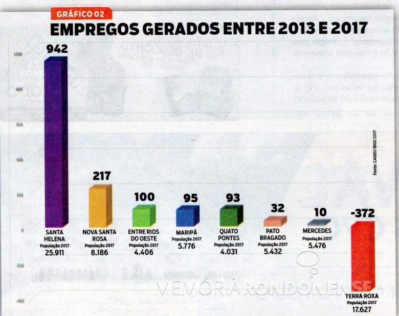 Quadro demonstrativo de geração de empregos, de 2013 a 2017, nos municípios da microrregião de Marechal Cândido Rondon. Imagem: Acervo O Presente (recorte de edição) - FOTO 6 -