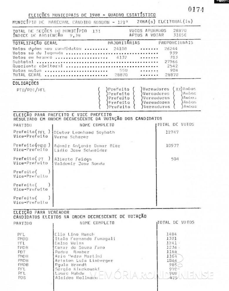 Boletim do TRE-PR (1ª parte) com resultado das eleições municipais de Marechal Cândido Rondon de 1988. Imagem: Acervo TRE-PR - FOTO 3 -